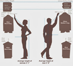 Planning Your Ideal Wardrobe